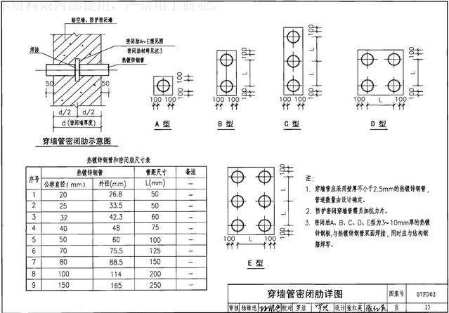 人防工程机电安装图文详解(附安装图集)