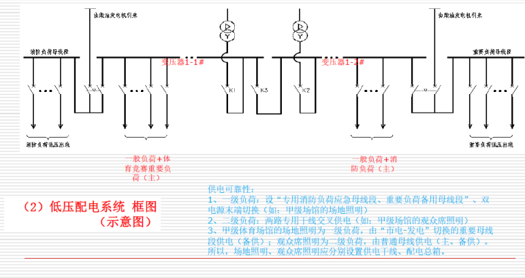 [专家讲义]体育场馆电气设计关键技术探讨-[知名院]体育场馆电气设计关键技术探讨-低压配电系统示意图