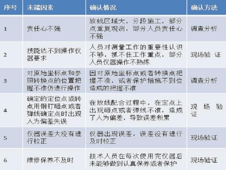 基础施工定位放线QC成果(ppt,32页)