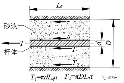 边坡锚固结构及设计计算讲解,信息量很大哦_19