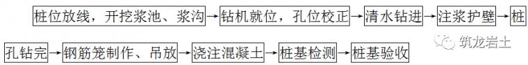 不同种类桩基础工程施工工艺和质量标准_4
