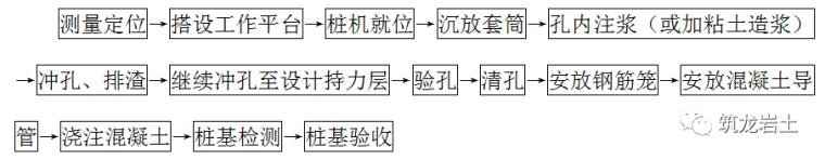 不同种类桩基础工程施工工艺和质量标准_3