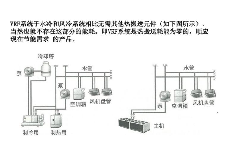 vrf空调资料下载-VRF空调系统介绍
