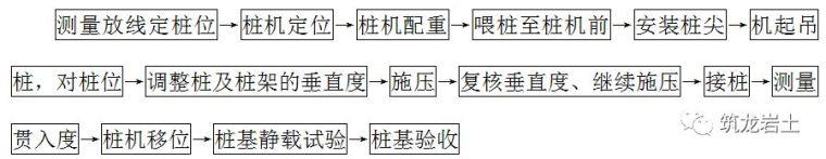 不同种类桩基础工程施工工艺和质量标准_5