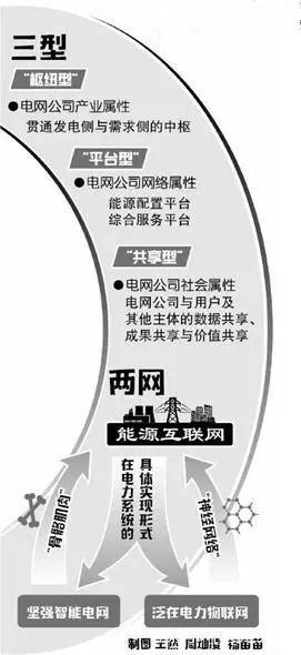 """""""三型两网""""与能源革命_2"""