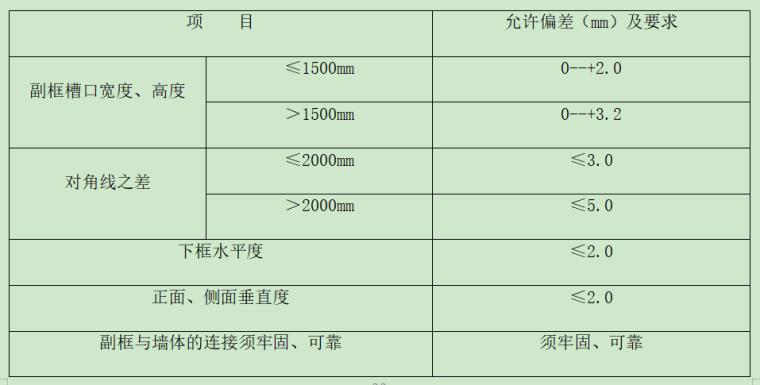 铝合金门窗施工工艺(质量控制)