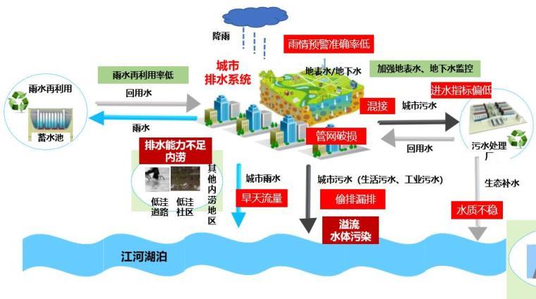 新形势下的智慧水务排水解决方案ppt丨41页