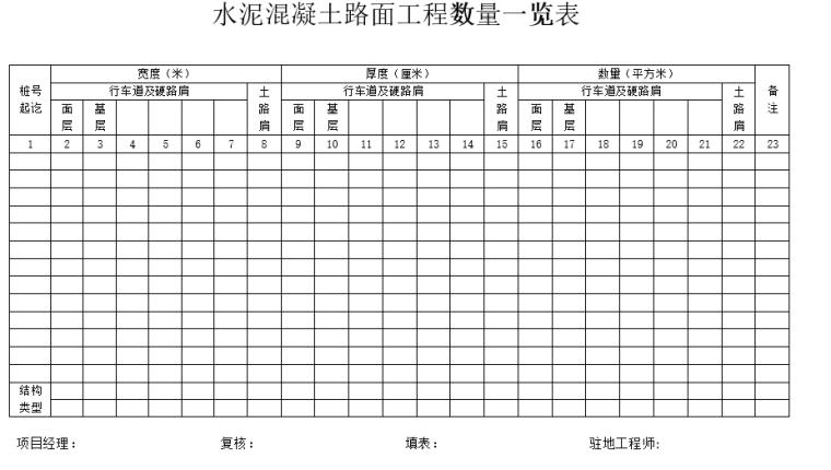 公路工程竣工验收表格(30页)