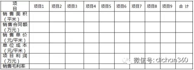 房地产年度经营计划书(超详细模板)_6