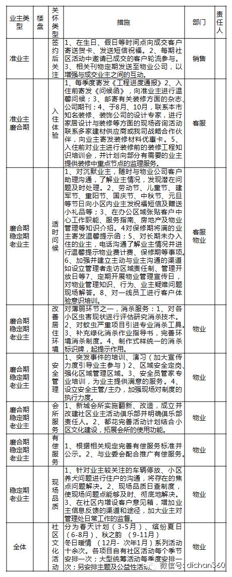 房地产年度经营计划书(超详细模板)_13