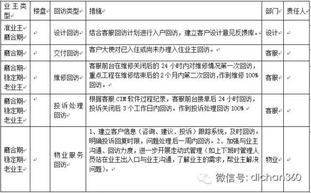 房地产年度经营计划书(超详细模板)_12