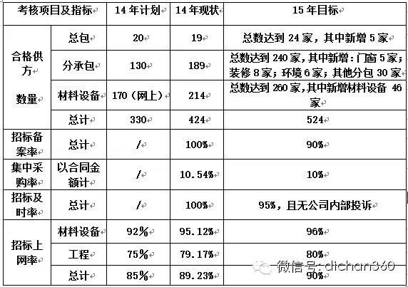 房地产年度经营计划书(超详细模板)_18