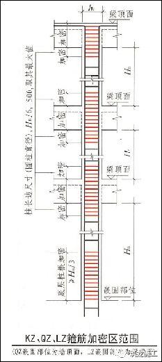 结合18G901/16G101图集,钢筋施工问题点!_10