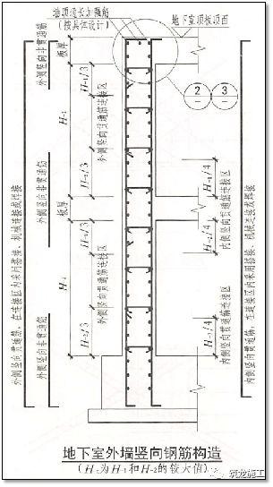 结合18G901/16G101图集,钢筋施工问题点!_13