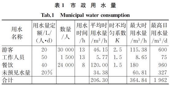 实例详解:大型主题乐园给排水设计怎么做?_2