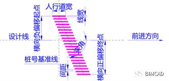 路桥Revit插件BIMCAD快速建模介绍_14