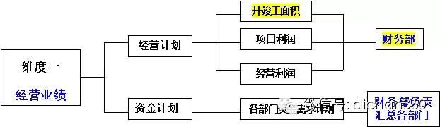 房地产年度经营计划书(超详细模板)_1