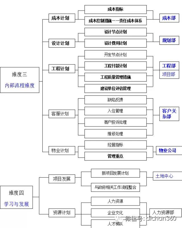 房地产年度经营计划书(超详细模板)_3