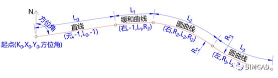 路桥Revit插件BIMCAD快速建模介绍_2
