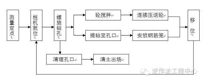 岩土工程各类型桩施工工艺流程图_8