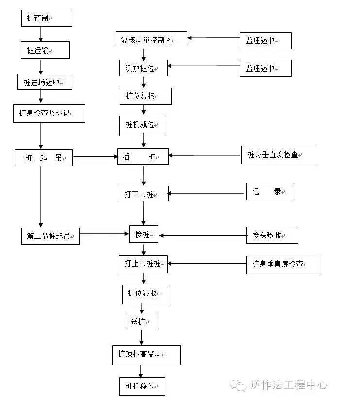 岩土工程各类型桩施工工艺流程图_10