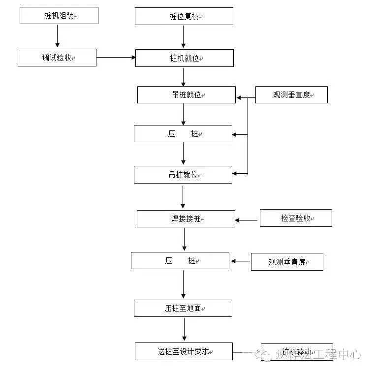 岩土工程各类型桩施工工艺流程图_11