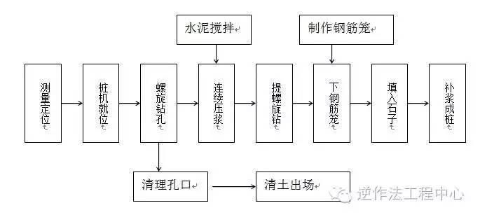 岩土工程各类型桩施工工艺流程图_9