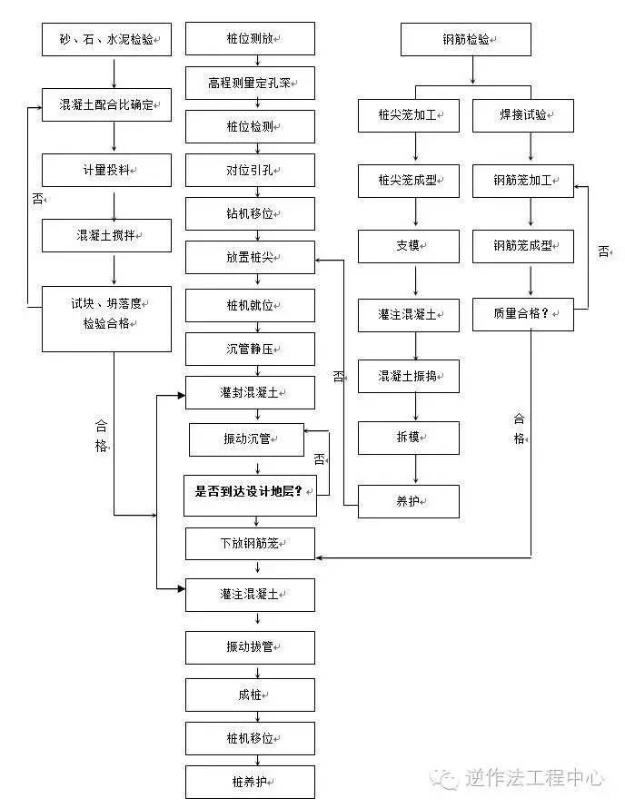 岩土工程各类型桩施工工艺流程图_7
