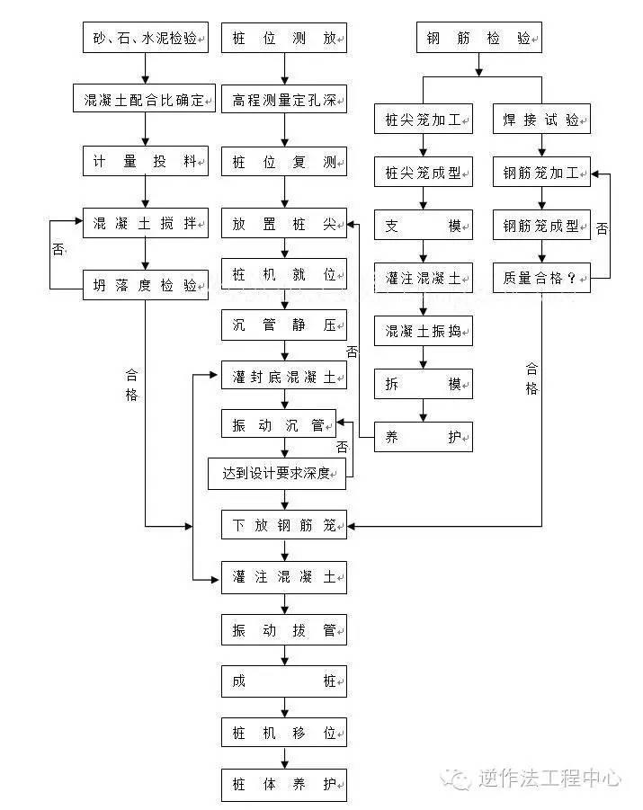 岩土工程各类型桩施工工艺流程图_6