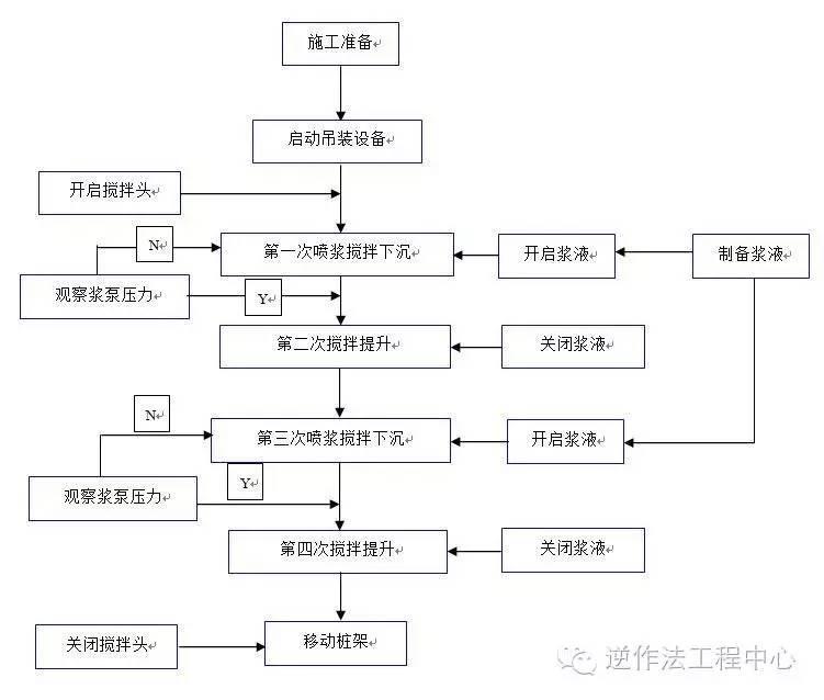 岩土工程各类型桩施工工艺流程图_13