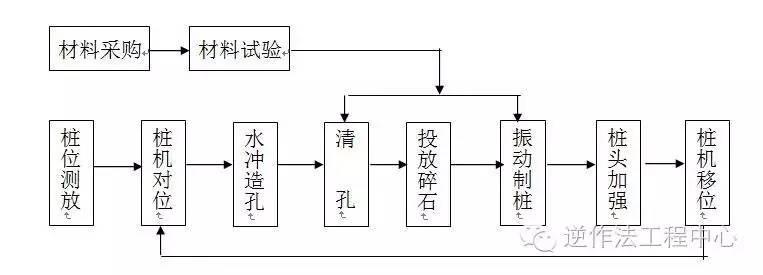 岩土工程各类型桩施工工艺流程图_15