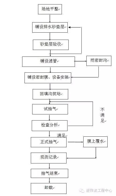 岩土工程各类型桩施工工艺流程图_12