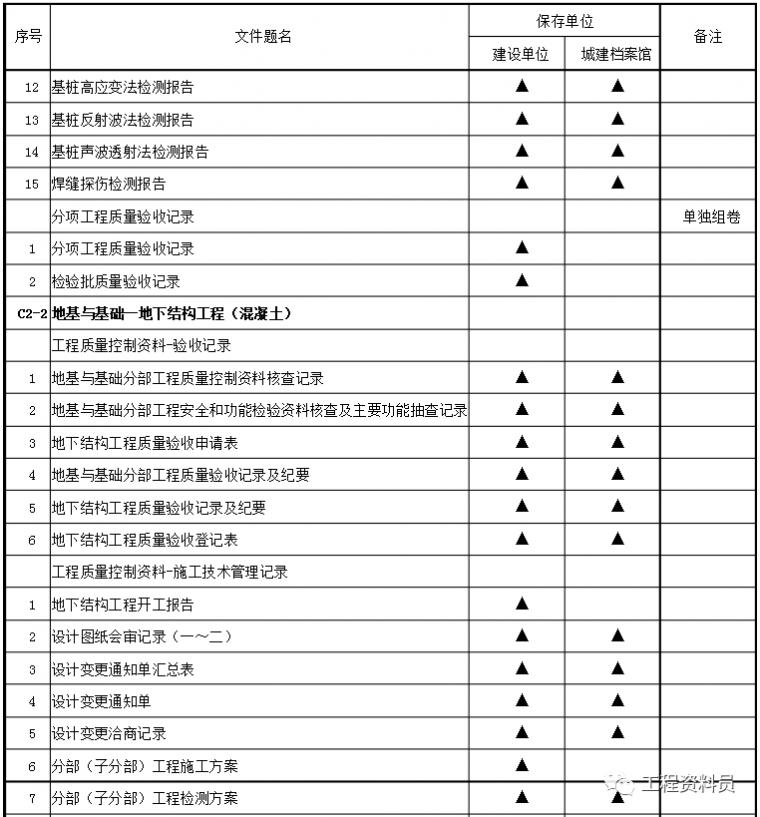 地基与基础工程分部验收_10