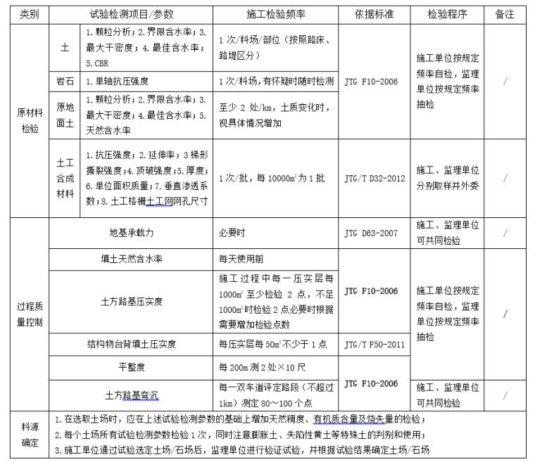 公路工程试验检测项目参数检验频率一览表