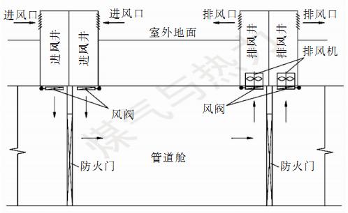 综合管廊通风设计的若干问题_1