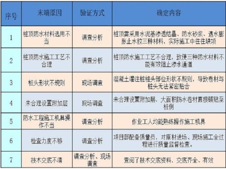 提高桩头防水施工质量qc成果(ppt)