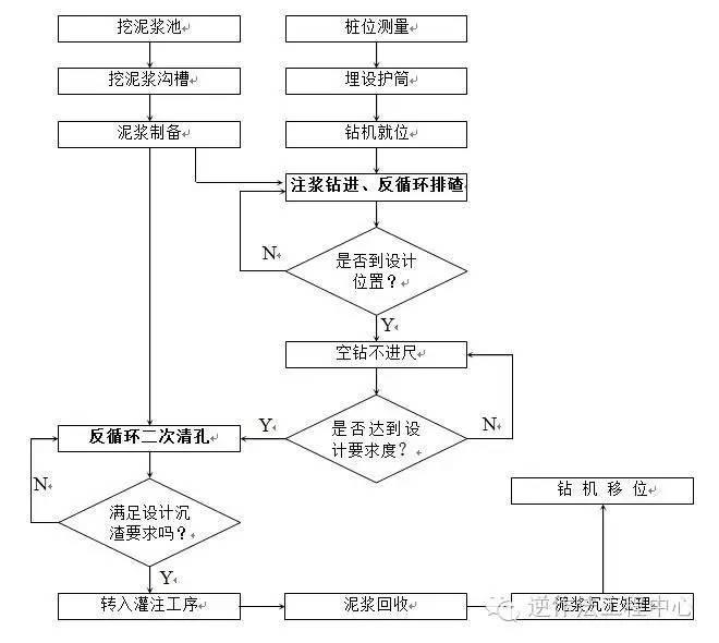 岩土工程各类型桩施工工艺流程图_3