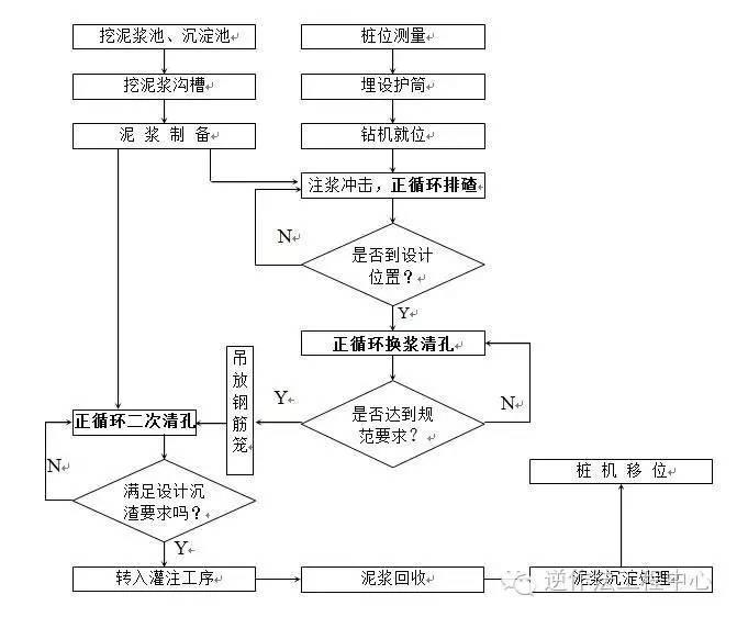 岩土工程各类型桩施工工艺流程图_4