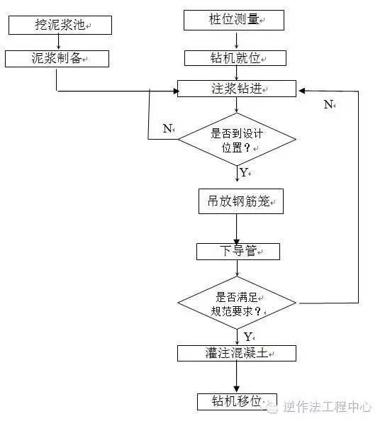 岩土工程各类型桩施工工艺流程图_5