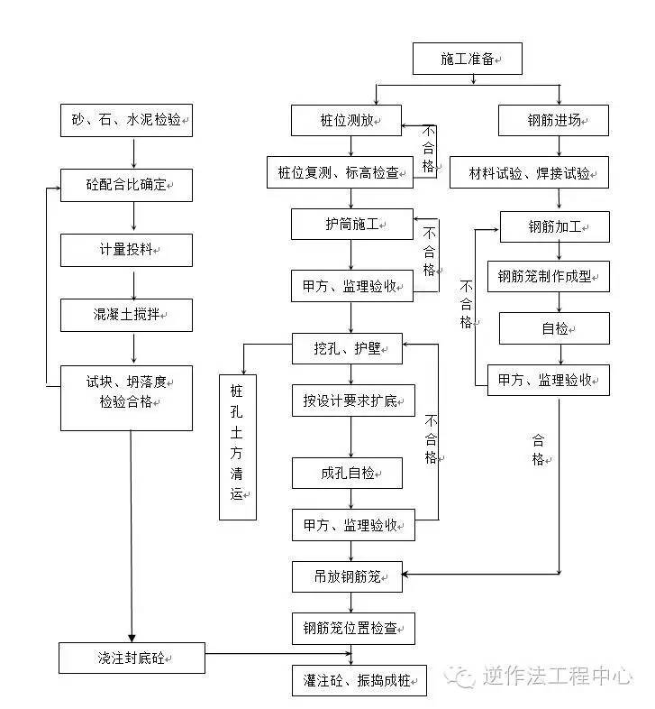 岩土工程各类型桩施工工艺流程图_1