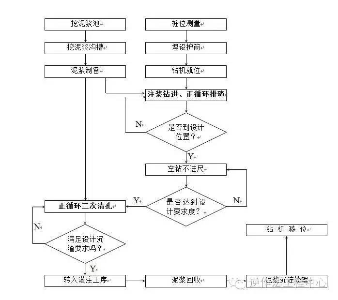岩土工程各类型桩施工工艺流程图_2