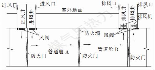 综合管廊通风设计的若干问题_2