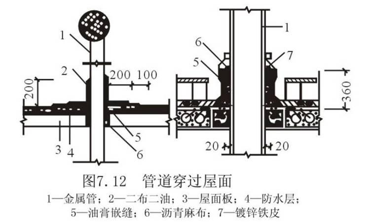 屋面工程及地下防水工程技术