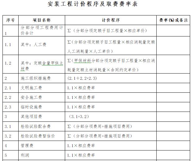 安装工程计价程序及取费费率表
