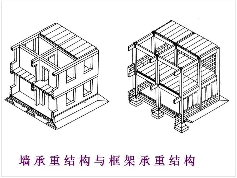2、墙 承 重 结 构 与 框 架 承 重 结 构