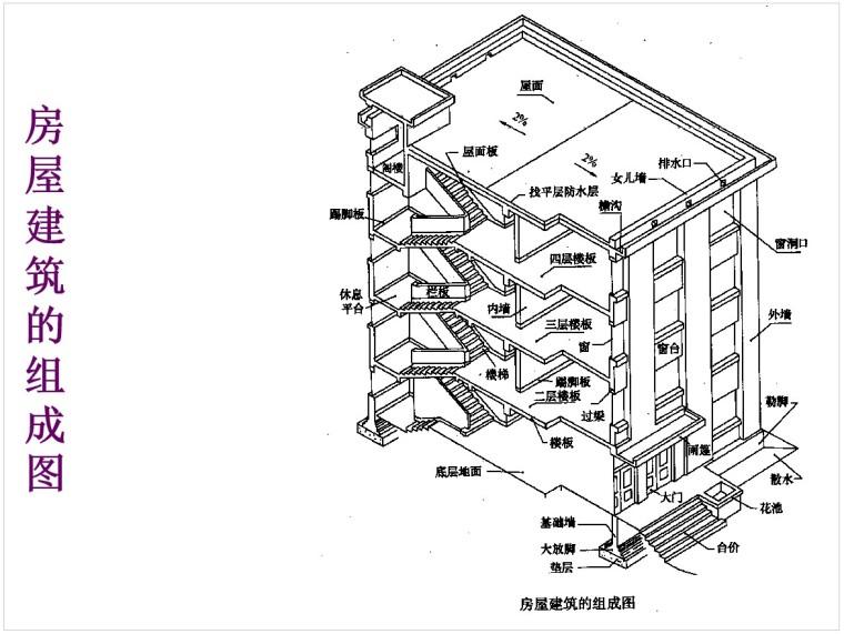 1、房屋建筑的组成图