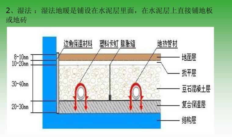 低温热水地板辐射采暖系统知识培训-地暖湿式施工