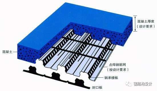 钢结构夹层的做法有几种?应该如何选择?_3