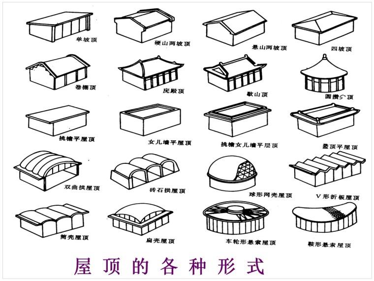 3、屋 顶 的 各 种 形 式
