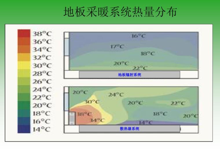 低温热水地板辐射采暖系统知识培训-地板辐射系统与散热器系统热量分布